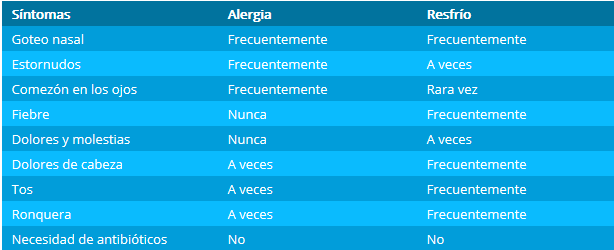 tabla alergia